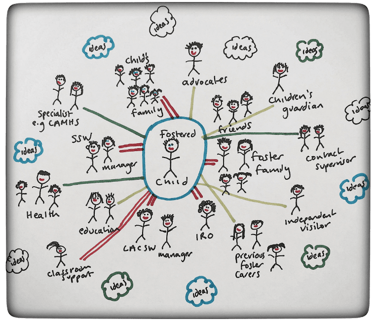 foster carer support diagram